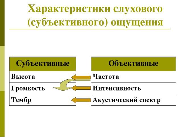 Характеристики слухового (субъективного) ощущения Объективные Частота Интенсивность Акустический спектр Субъективные Высота Громкость Тембр