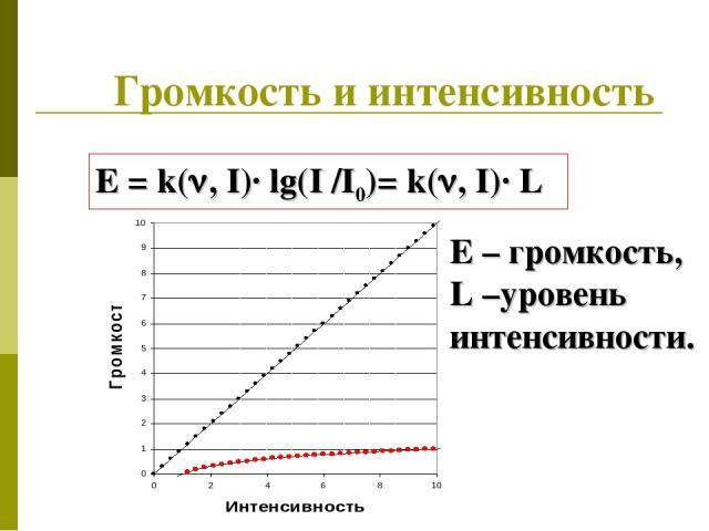 Громкость и интенсивность E = k( , I)· lg(I /I0)= k( , I)· L E – громкость, L –уровень интенсивности.