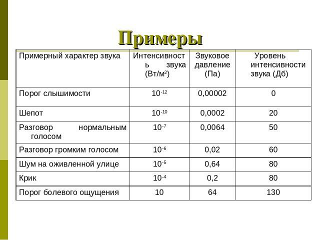 Примеры Примерный характер звука Интенсивность звука (Вт/м2) Звуковое давление (Па) Уровень интенсивности звука (Дб) Порог слышимости 10-12 0,00002 0 Шепот 10-10 0,0002 20 Разговор нормальным голосом 10-7 0,0064 50 Разговор громким голосом 10-6 0,02…