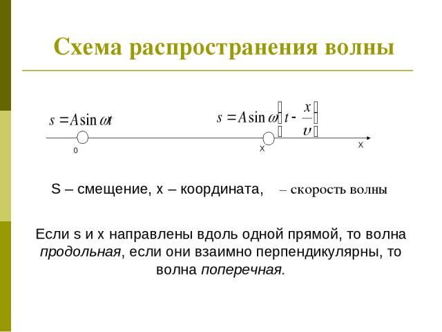 Схема распространения волны X X 0 S – смещение, x – координата, υ – скорость волны Если s и x направлены вдоль одной прямой, то волна продольная, если они взаимно перпендикулярны, то волна поперечная.