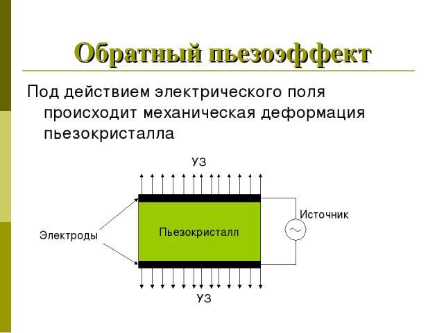 Обратный пьезоэффект Под действием электрического поля происходит механическая деформация пьезокристалла Пьезокристалл