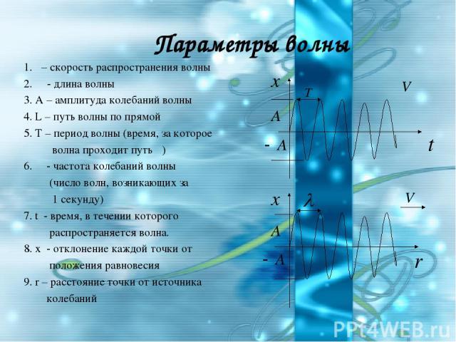 Параметры волны 1.υ – скорость распространения волны 2. λ - длина волны 3. А – амплитуда колебаний волны 4. L – путь волны по прямой 5. Т – период волны (время, за которое волна проходит путь λ) 6. ν - частота колебаний волны (число волн, возникающи…