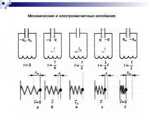 Механические и электромагнитные колебания.