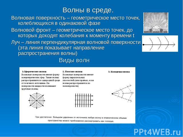 Волны в среде. Волновая поверхность – геометрическое место точек, колеблющихся в одинаковой фазе Волновой фронт – геометрическое место точек, до которых доходят колебания к моменту времени t Луч – линия перпендикулярная волновой поверхности (эта лин…