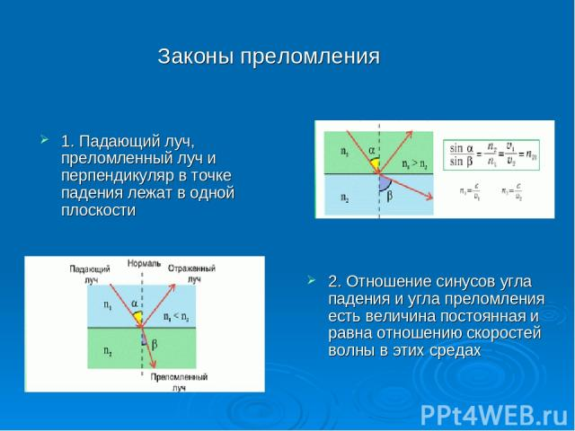 1. Падающий луч, преломленный луч и перпендикуляр в точке падения лежат в одной плоскости 2. Отношение синусов угла падения и угла преломления есть величина постоянная и равна отношению скоростей волны в этих средах Законы преломления