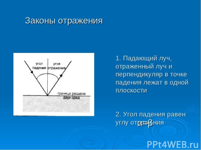 1. Падающий луч, отраженный луч и перпендикуляр в точке падения лежат в одной плоскости 2. Угол падения равен углу отражения Законы отражения α=β