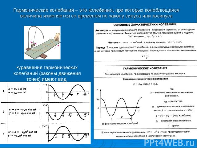 Гармонические колебания – это колебания, при которых колеблющаяся величина изменяется со временем по закону синуса или косинуса уравнения гармонических колебаний (законы движения точек) имеют вид