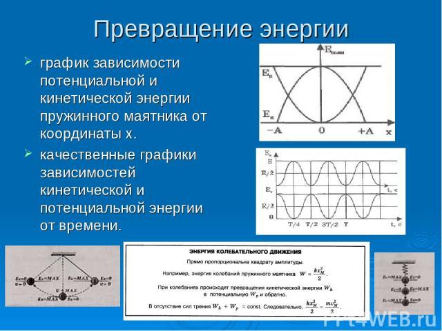 Превращение энергии график зависимости потенциальной и кинетической энергии пружинного маятника от координаты х. качественные графики зависимостей кинетической и потенциальной энергии от времени.