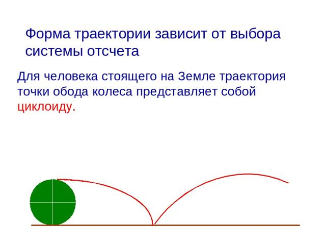 Форма траектории зависит от выбора системы отсчета. Для человека стоящего на Земле траектория точки обода колеса представляет собой циклоиду.
