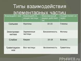 Типы взаимодействия элементарных частиц Взаимодейст-вие Взаимодейств-ующиечастиц
