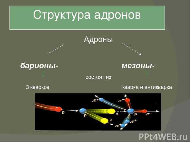 Структура адронов Адроны барионы- мезоны- состоят из 3 кварков кварка и антикварка