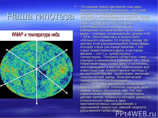 Наша гипотеза По нашим представлениям наш мир, наша трехмерная Вселенная – это слой раздела между двумя состояниями материи в четырехмерном мире (D- брана струнной теории строения материи). Этот слой – ударная волна, толщина (протяженность в четверт…