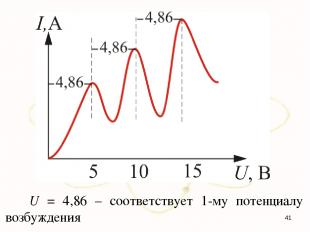 U = 4,86 – соответствует 1-му потенциалу возбуждения *