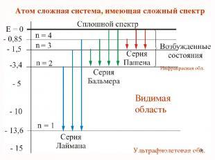 Атом сложная система, имеющая сложный спектр Видимая область Инфракрасная обл. У