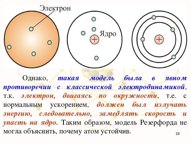 Однако, такая модель была в явном противоречии с классической электродинамикой, т.к. электрон, двигаясь по окружности, т.е. с нормальным ускорением, должен был излучать энергию, следовательно, замедлять скорость и упасть на ядро. Таким образом, моде…
