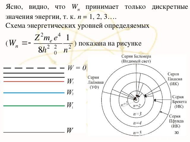 Ясно, видно, что Wn принимает только дискретные значения энергии, т. к. n = 1, 2, 3…. Схема энергетических уровней определяемых ( ) показана на рисунке *