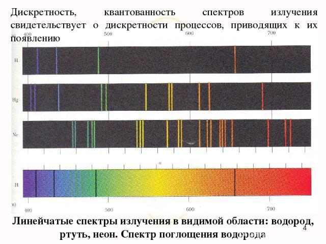 Линейчатые спектры излучения в видимой области: водород, ртуть, неон. Спектр поглощения водорода Дискретность, квантованность спектров излучения свидетельствует о дискретности процессов, приводящих к их появлению *