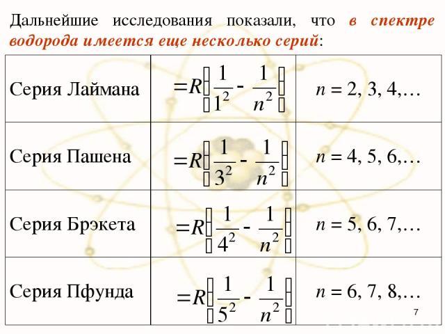 Дальнейшие исследования показали, что в спектре водорода имеется еще несколько серий: * Серия Лаймана n = 2, 3, 4,… Серия Пашена n = 4, 5, 6,… Серия Брэкета n = 5, 6, 7,… Серия Пфунда n = 6, 7, 8,…