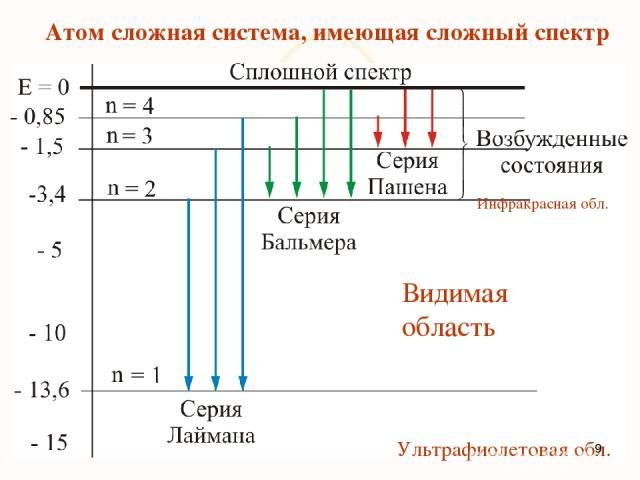 Атом сложная система, имеющая сложный спектр Видимая область Инфракрасная обл. Ультрафиолетовая обл. *