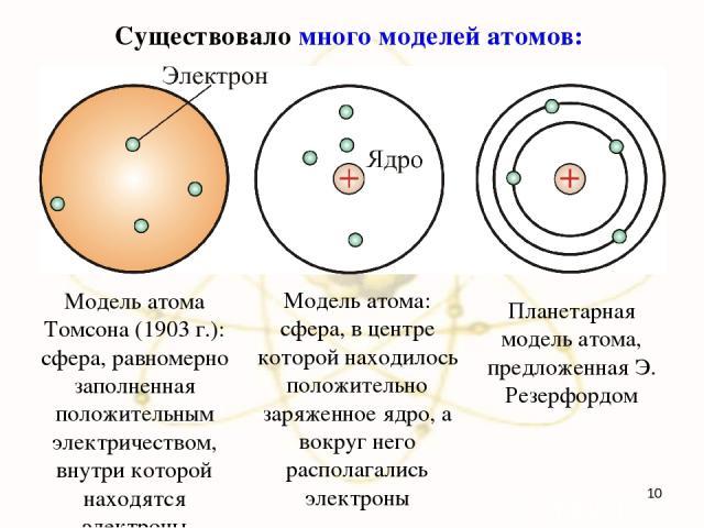 Существовало много моделей атомов: Модель атома Томсона (1903 г.): сфера, равномерно заполненная положительным электричеством, внутри которой находятся электроны Модель атома: сфера, в центре которой находилось положительно заряженное ядро, а вокруг…
