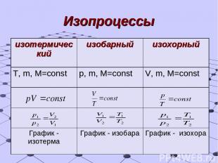 Изопроцессы изотермический изобарный изохорный T, m, M=const p, m, M=const V, m,