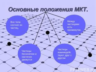 Основные положения МКТ. Все тела состоят из частиц. Между частицами есть промежу