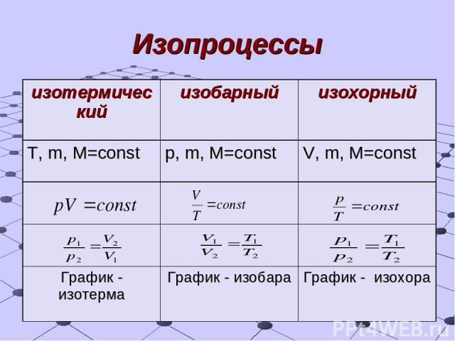 Изопроцессы изотермический изобарный изохорный T, m, M=const p, m, M=const V, m, M=const График - изотерма График - изобара График - изохора