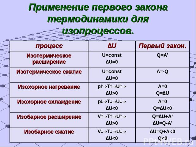 Применение первого закона термодинамики для изопроцессов. процесс ∆U Первый закон. Изотермическое расширение U=const ∆U=0 Q=A' Изотермическое сжатие U=const ∆U=0 A=-Q Изохорное нагревание p T U ∆U>0 A=0 Q=∆U Изохорное охлаждение p T U ∆U