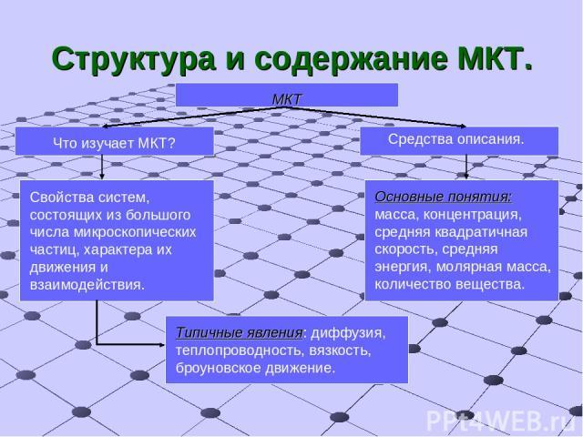 Структура и содержание МКТ. МКТ Что изучает МКТ? Средства описания. Свойства систем, состоящих из большого числа микроскопических частиц, характера их движения и взаимодействия. Основные понятия: масса, концентрация, средняя квадратичная скорость, с…
