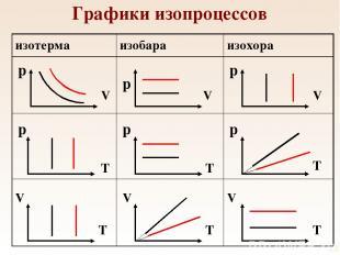 Графики изопроцессов p p p p p p V V V V V V T T T T T T изотерма изобара изохор