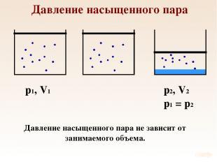 Давление насыщенного пара p1, V1 Давление насыщенного пара не зависит от занимае