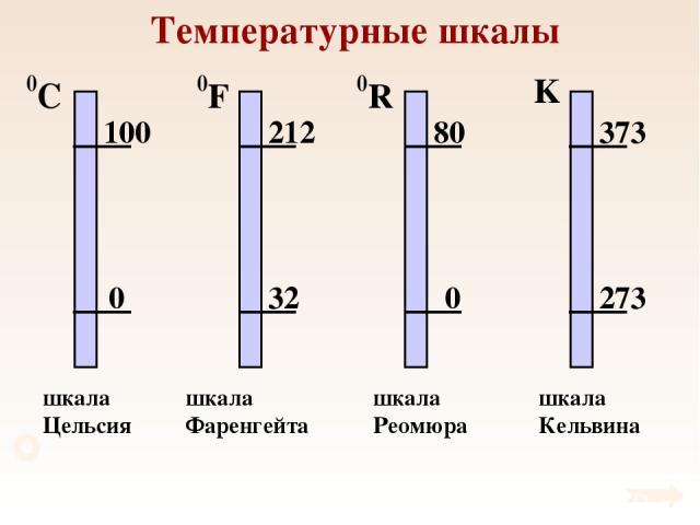 Температурные шкалы шкала Цельсия шкала Фаренгейта шкала Реомюра шкала Кельвина