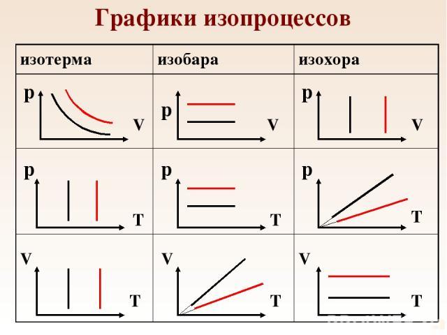 Графики изопроцессов p p p p p p V V V V V V T T T T T T изотерма изобара изохора