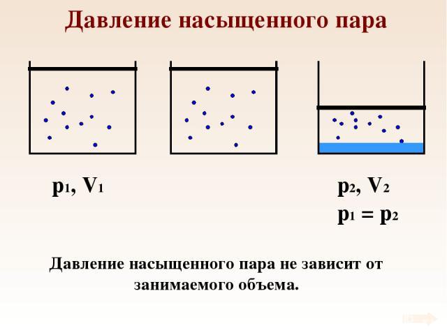 Давление насыщенного пара p1, V1 Давление насыщенного пара не зависит от занимаемого объема.