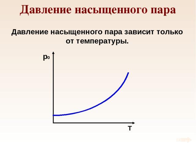 Давление насыщенного пара Давление насыщенного пара зависит только от температуры.