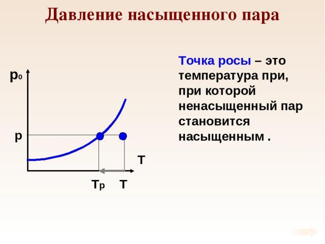 Давление насыщенного пара p T Tр Точка росы – это температура при, при которой ненасыщенный пар становится насыщенным .