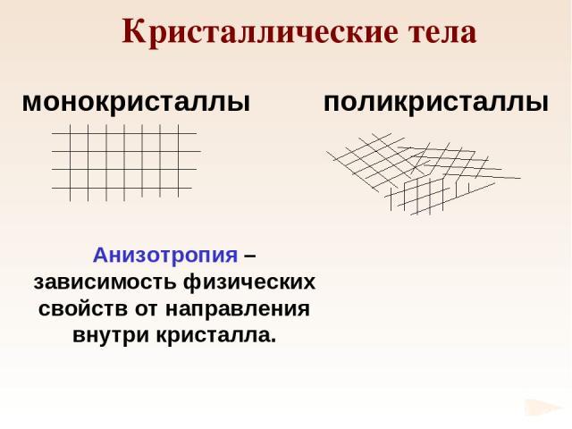 Кристаллические тела монокристаллы поликристаллы Анизотропия – зависимость физических свойств от направления внутри кристалла.