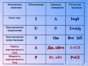 Физическая величина Обозначение Единицы измерения Расчетная формула Сила тока I