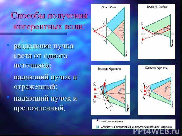 Способы получения когерентных волн: разделение пучка света от одного источника; падающий пучок и отраженный; падающий пучок и преломленный.