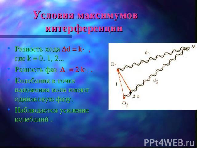 Условия максимумов интерференции Разность хода Δd = k·λ, где k = 0, 1, 2... Разность фаз Δφ= 2·k·π. Колебания в точке наложения волн имеют одинаковую фазу. Наблюдается усиление колебаний .