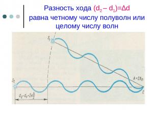 Разность хода (d2 – d1)=∆d равна четному числу полуволн или целому числу волн