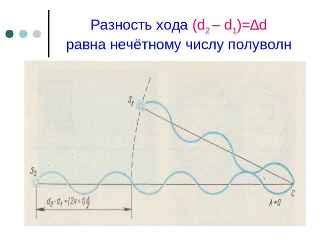 Разность хода (d2 – d1)=∆d равна нечётному числу полуволн