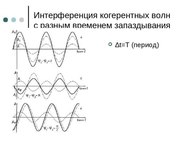 Интерференция когерентных волн с разным временем запаздывания ∆t=T (период)