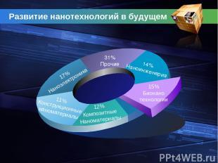 Развитие нанотехнологий в будущем 11% Конструкционные наноматериалы 31% Прочие 1