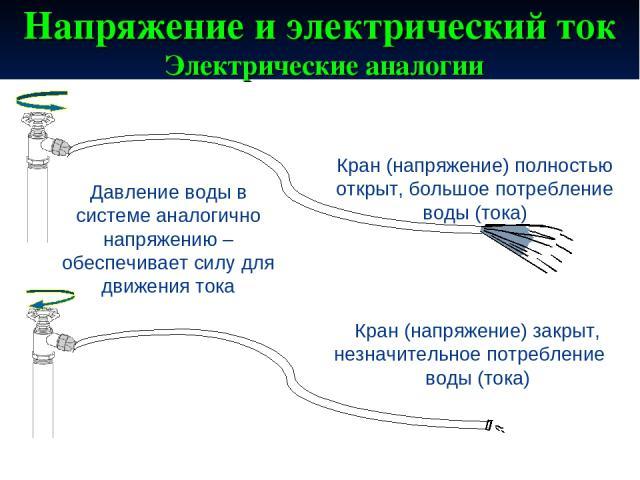Напряжение и электрический ток Электрические аналогии Кран (напряжение) полностью открыт, большое потребление воды (тока) Кран (напряжение) закрыт, незначительное потребление воды (тока) Давление воды в системе аналогично напряжению – обеспечивает с…