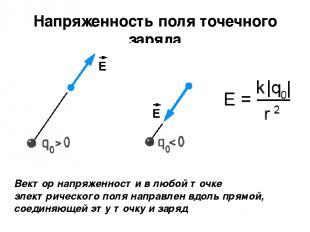 Напряженность поля точечного заряда Вектор напряженности в любой точке электриче