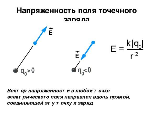 Напряженность поля точечного заряда Вектор напряженности в любой точке электрического поля направлен вдоль прямой, соединяющей эту точку и заряд