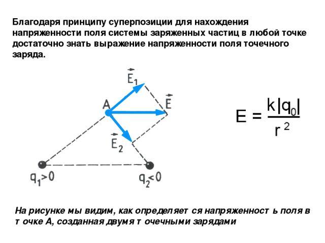 Благодаря принципу суперпозиции для нахождения напряженности поля системы заряженных частиц в любой точке достаточно знать выражение напряженности поля точечного заряда. На рисунке мы видим, как определяется напряженность поля в точке А, созданная д…