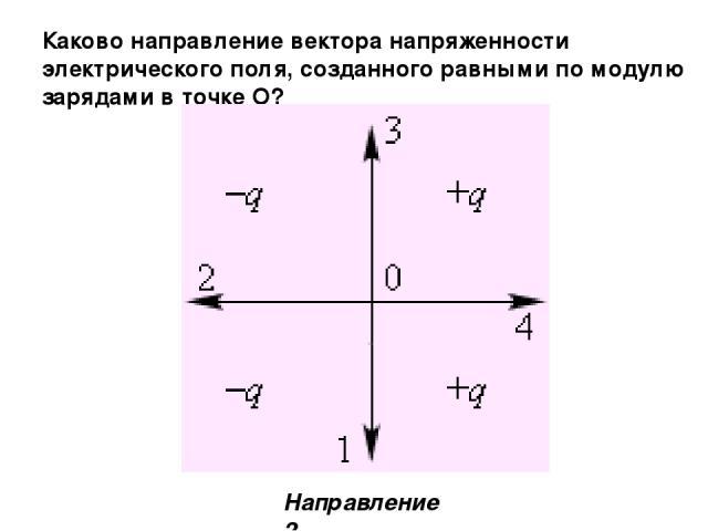 Каково направление вектора напряженности электрического поля, созданного равными по модулю зарядами в точке О? Направление 2