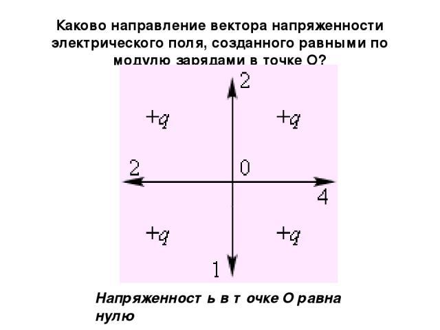 Каково направление вектора напряженности электрического поля, созданного равными по модулю зарядами в точке О? Напряженность в точке O равна нулю